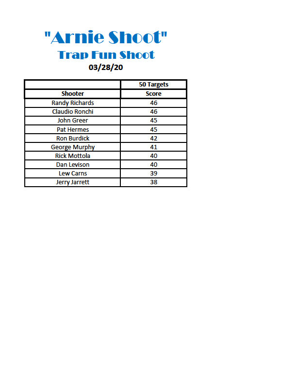 """""""Arnie Shoot"""" Results from 3/28/20"""